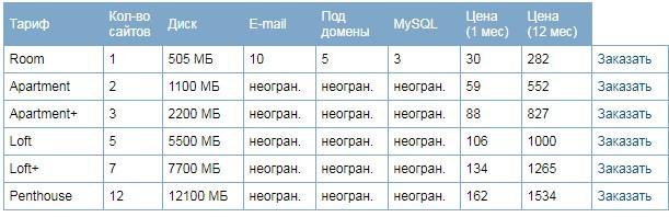 Платный хостинг сайтов в Украине