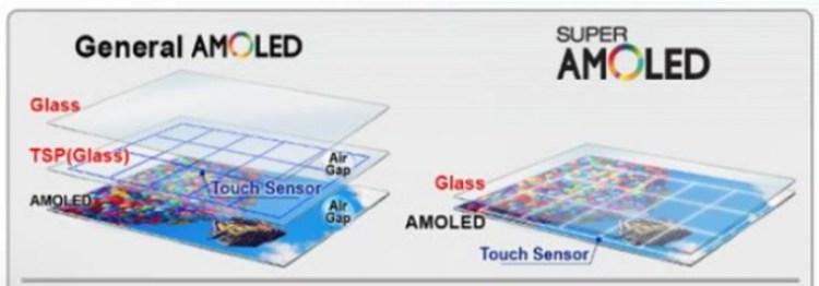 как можно отремонтировать смартфон с экраном Amoled или Super Amoled