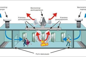 Современные системы дымоудаления