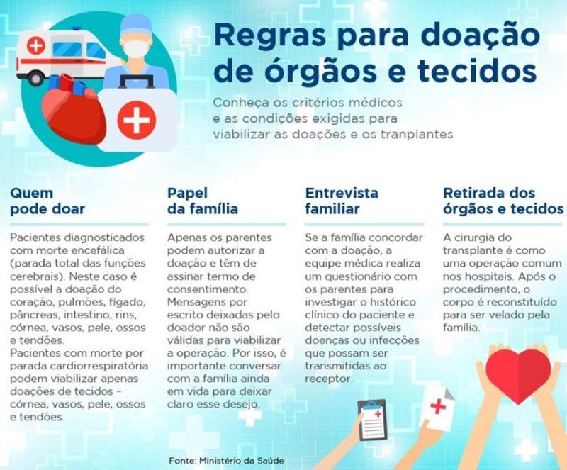 Regras para a doação de órgãos e tecidos