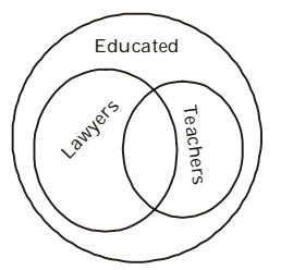 Logical Venn Diagram Difficult Questions and Answers