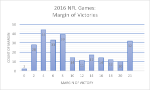 Margin of victory for 2016 NFL season