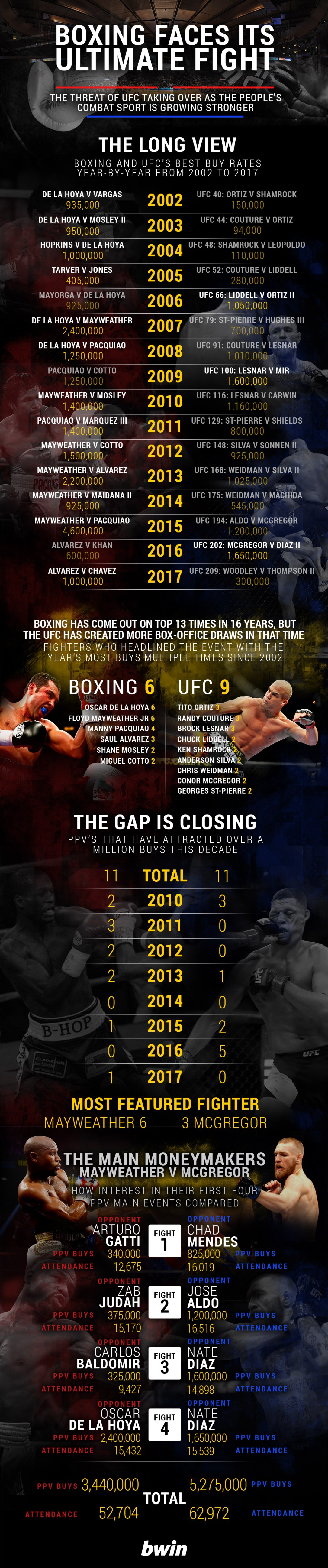 Boxing-v-UFC-PPV-graphic