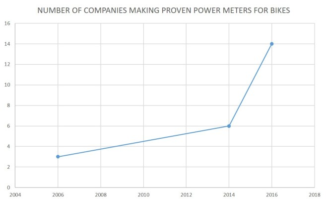 power meter company growth