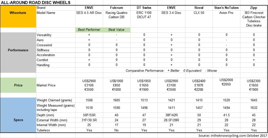 Carbon Disc Wheelset Comparison Chart