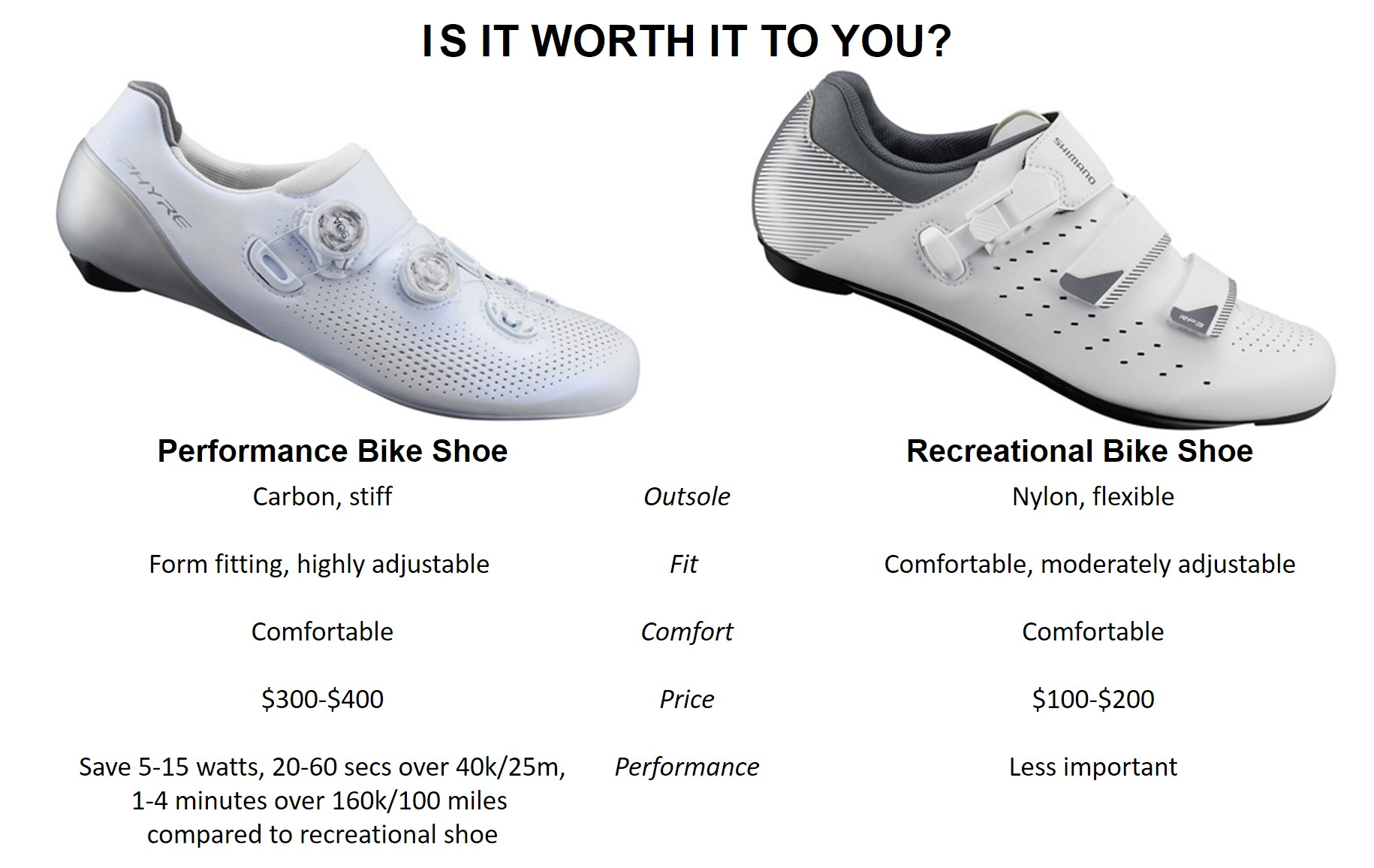 21f22217a I personally think spending 100 to 200 more is a deal for the improved  cycling performance and pleasure you get from your shoes ...