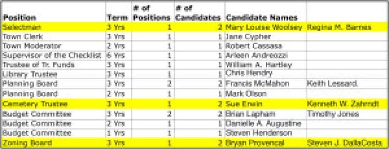 2016 Candidates.xlsx