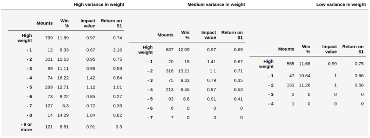 weight_impacts