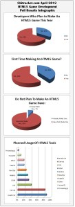 8bitrocket.com April 2012 HTML5 Game Development Poll Results Infographic