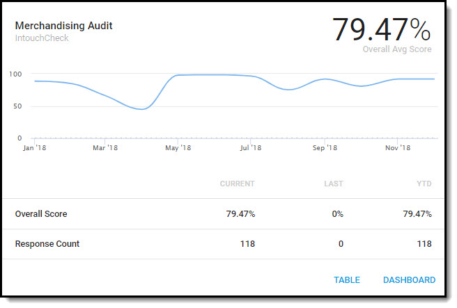View Your Completed Audits