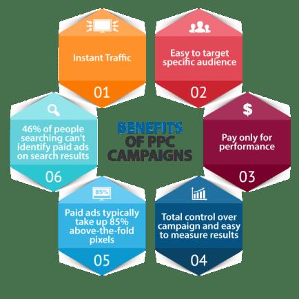 Advantages of PPC Marketing