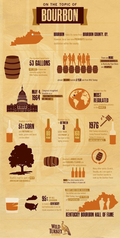 bourbon infographic