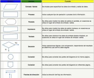 Simbolos Para Diagramas De Flujo Procesos | Diagram