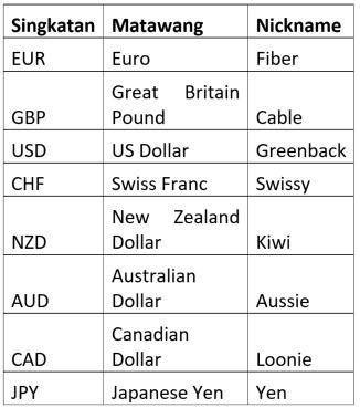 Auxanometer apa itu forex f1 key investment banking