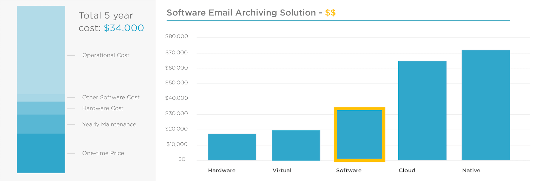 Email Archiving Solutions Comparison