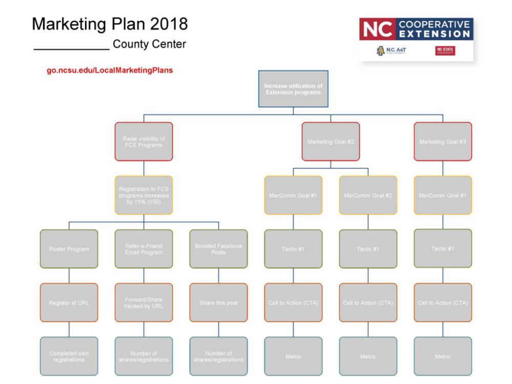 medium resolution of n c cooperative extension local marketing plan final 1 pager example