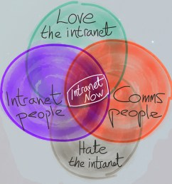 intranet now at the centre of people who hate and love the intranet  [ 1400 x 700 Pixel ]