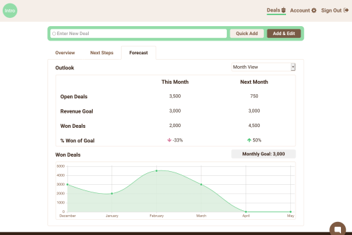 Screen shot of the Intro CRM cash flow forecast module, showing revenue by month, for deals that are also being tracked in Basecamp.