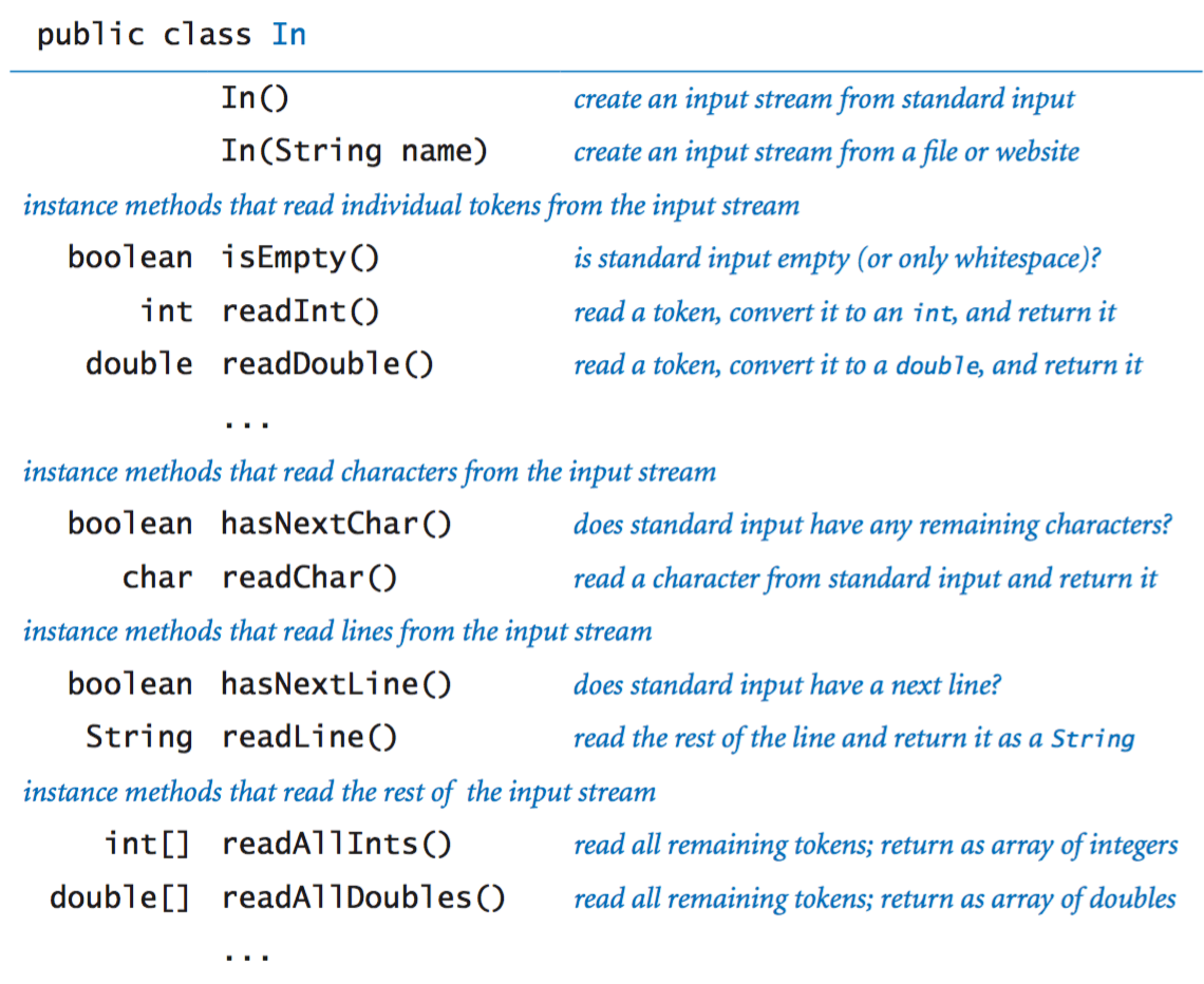 Write A Java Program Using Command Line Arguments