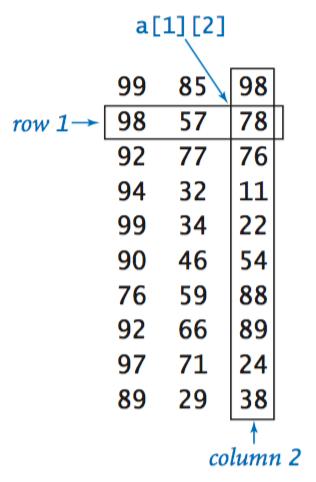 2D array