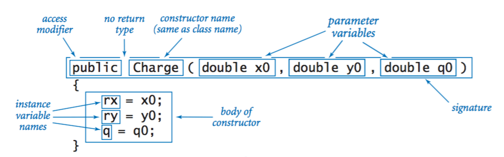 Anatomy of a constructor