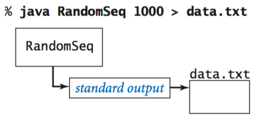 Redirecting standard output