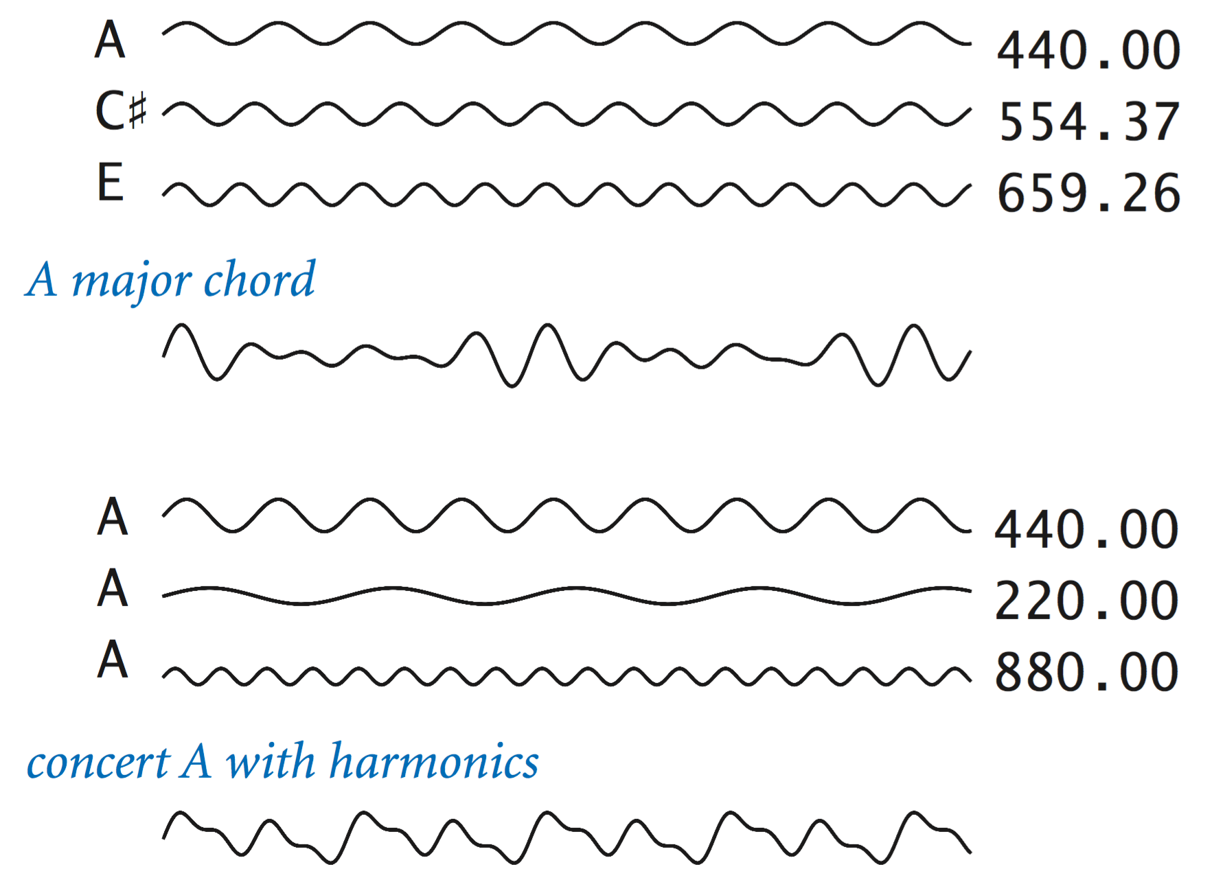 ELI5: How a sound waveform creates