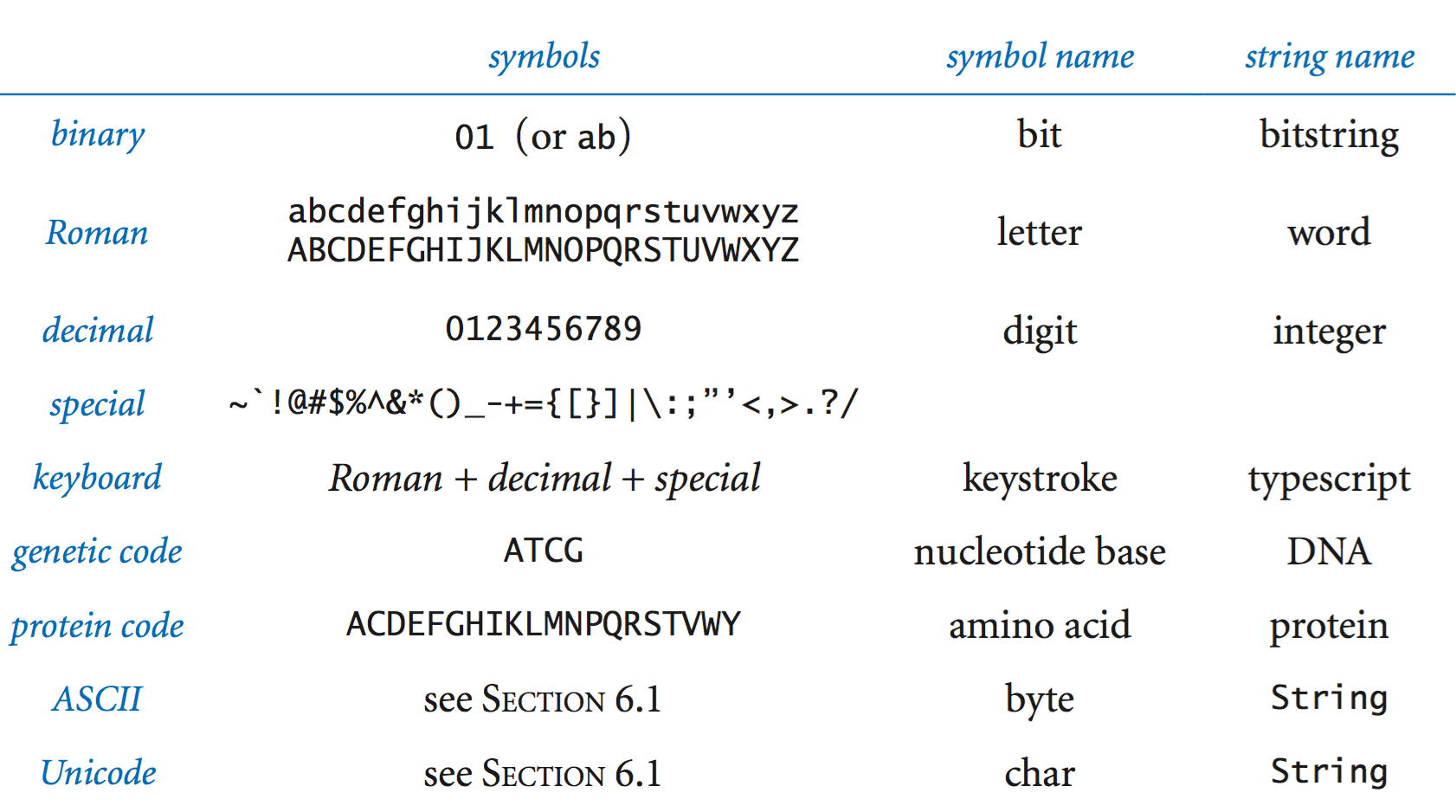 Set Of Vowels In English Alphabet Contains Elements