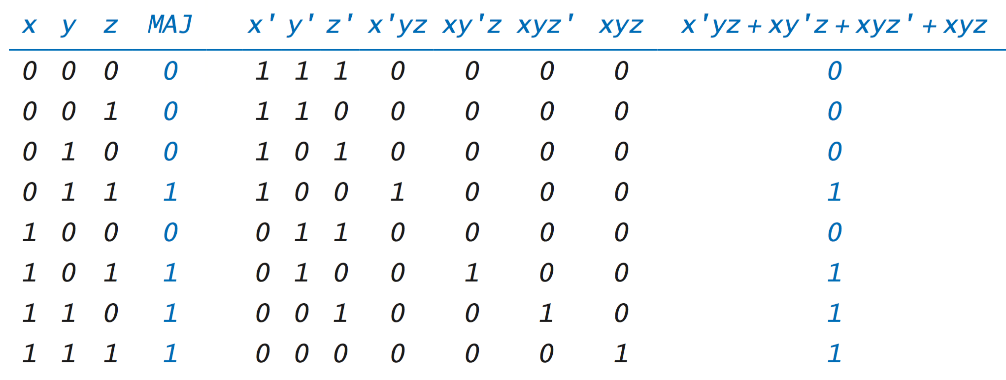 Boolean Algebra Truth Table Logic Gates