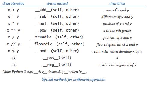 Special methods: arithmetic
