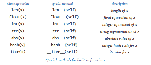 Special methods: functions