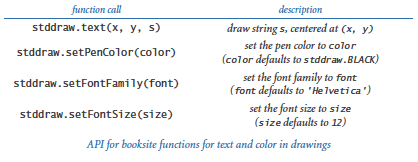 Stddraw text and color functions