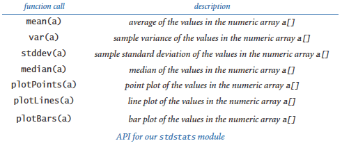 Standard stats module