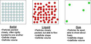 Phases of MatterGas  Introduction To Gas Laws