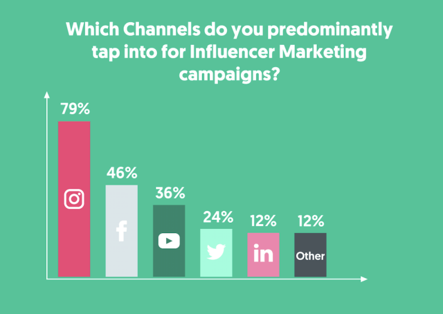 These are the channels that marketers are tapping into for influencer marketing campaigns. Using a brand collaboration template can help with response rates.