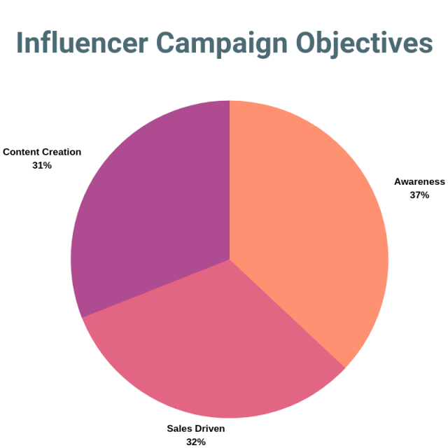 Awareness Driven influencer Marekting KPIs
