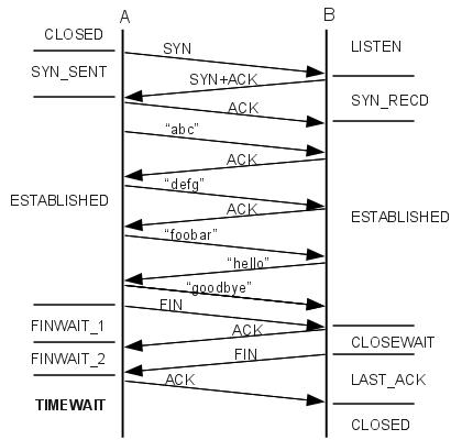 tcp three way handshake diagram pioneer mosfet wiring problems with microsoft azure´s networking – joonas.fi