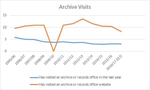 Archive Visits