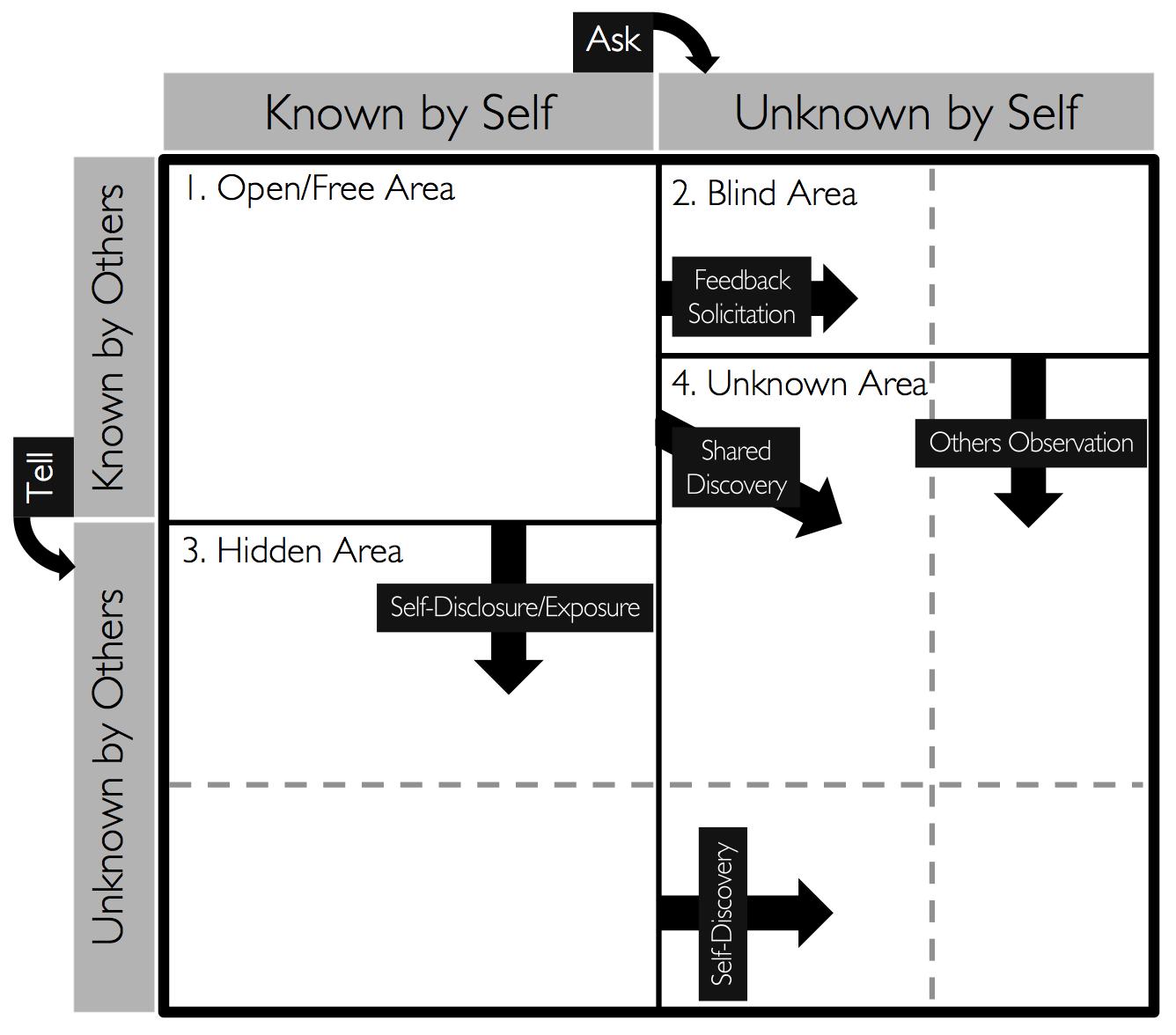 Johari Window Amp Worksheet Introspective Perspective Blog