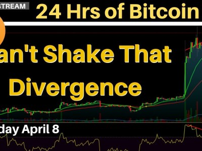 Bitcoin Can't Shake The RSI Divergence | Monday April 8 2019