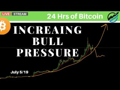 Increasing Bull Pressure Suggesting More PARABOLIC Incoming | July 5 2019
