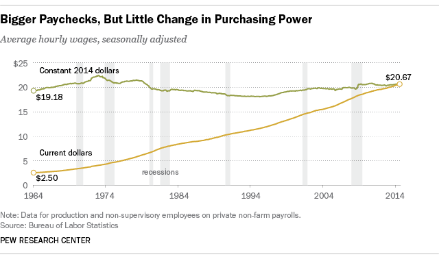 Bigger Paychecks, But Little Change in Purchasing Power