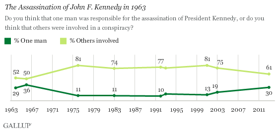 jfk assassination conspiracy - gallup survey data