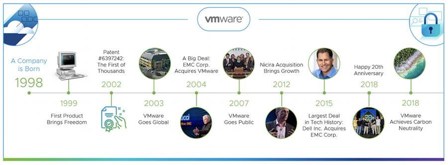 vmware corporate timeline