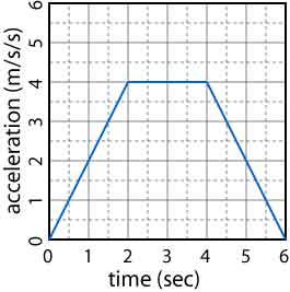 Kinematics graph problems