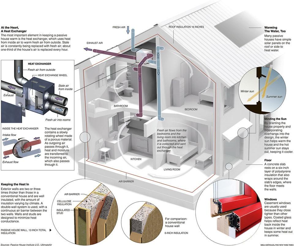 Passive House Intus Windows Energy Efficient Windows & Doors