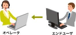 オペレータのPCを操作・閲覧させるモード