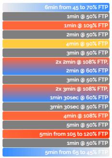 what's on zwift ワークアウト_7.VO2max Development
