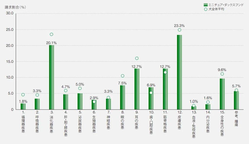 ダックスフンドの保険請求の疾患割合