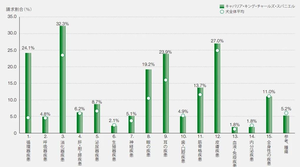 キャバリアの保険請求の疾患割合